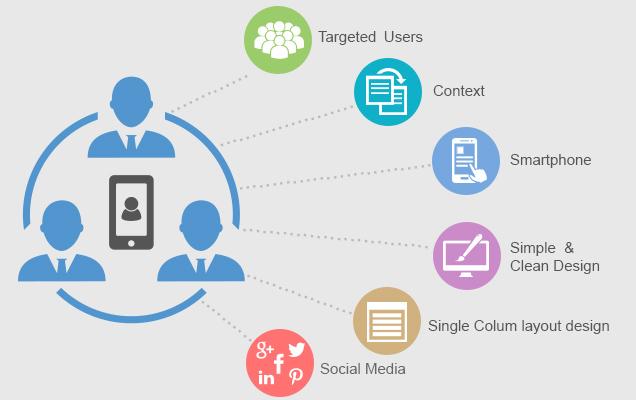 Mobile Website Design Criteria