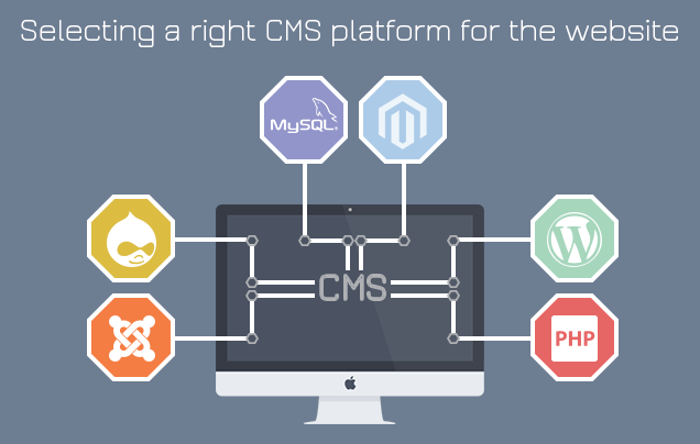 Selecting Right CMS Platform
