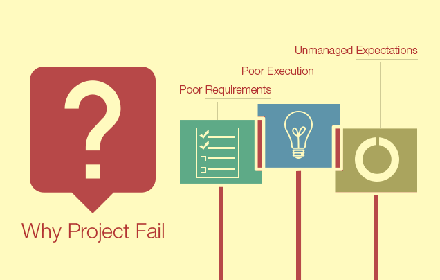 why it projects fail Why projects fail for a lighthearted, actually, quite funny video on project failure watch this video you will be able to relate.