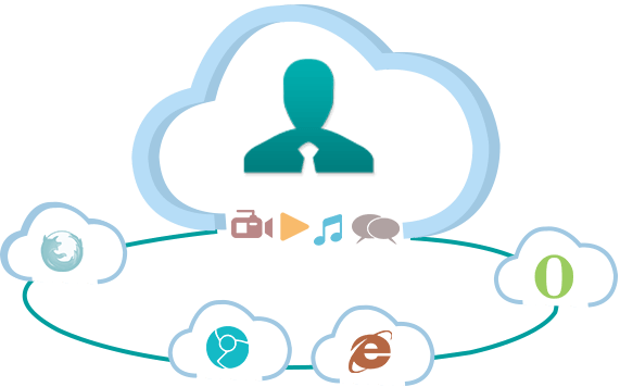 WebRTC Developer for Hire India - Addon Technologies