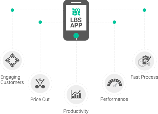 How LBS Helps the Business?
