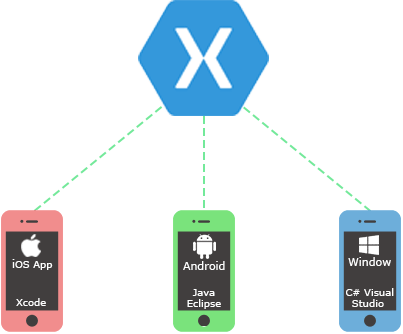 Xamarin Mobile App Development Services by Addon Technologies